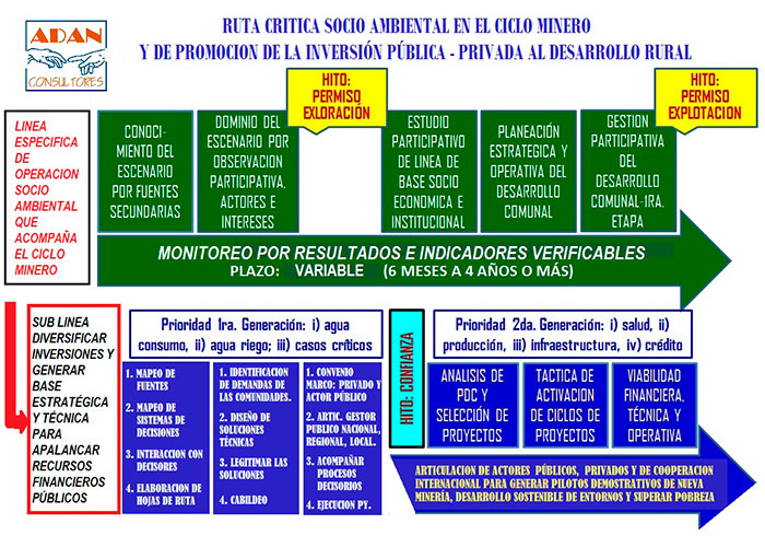 ADAN-SOPORTE-AL-CICLO-MINERO-Ruta-Crítica-1A